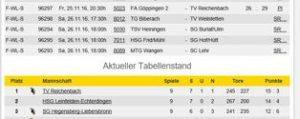 hvw-tabelle